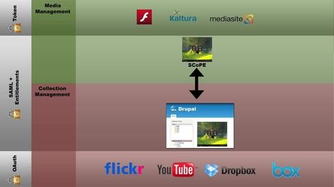 Thumbnail for entry Hybrid Media Architecture (Northwestern University)- KVS Clip