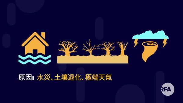 中國的氣候變化及衍生的環境移民問題