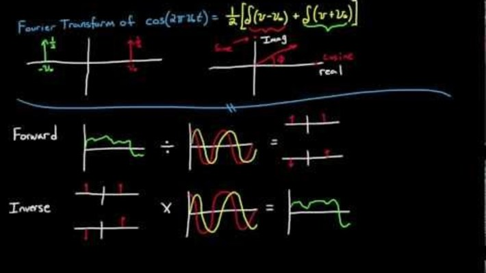 OMT24 - Introduction to the Fourier Transform (Part 2)
