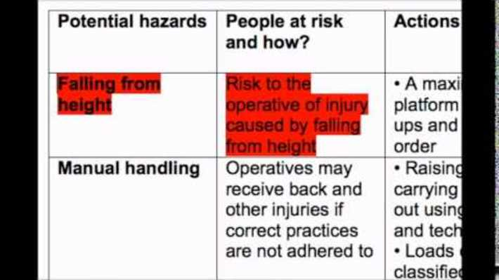 C51 - How to write a Risk Assessment