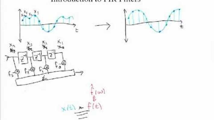 OMT24 - Introduction to FIR Filters