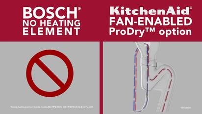 Video Thumbnail For Kitchenaid Vs Bosch Dishwashers