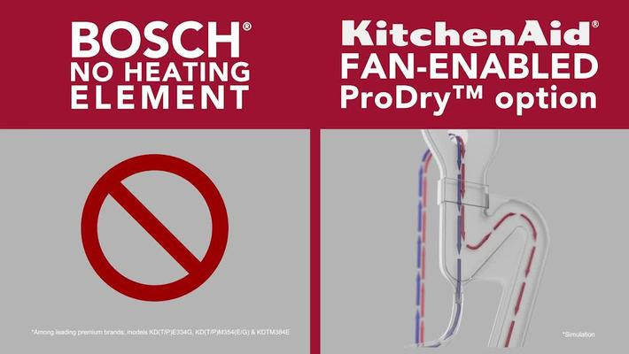 KitchenAid vs Bosch Dishwashers