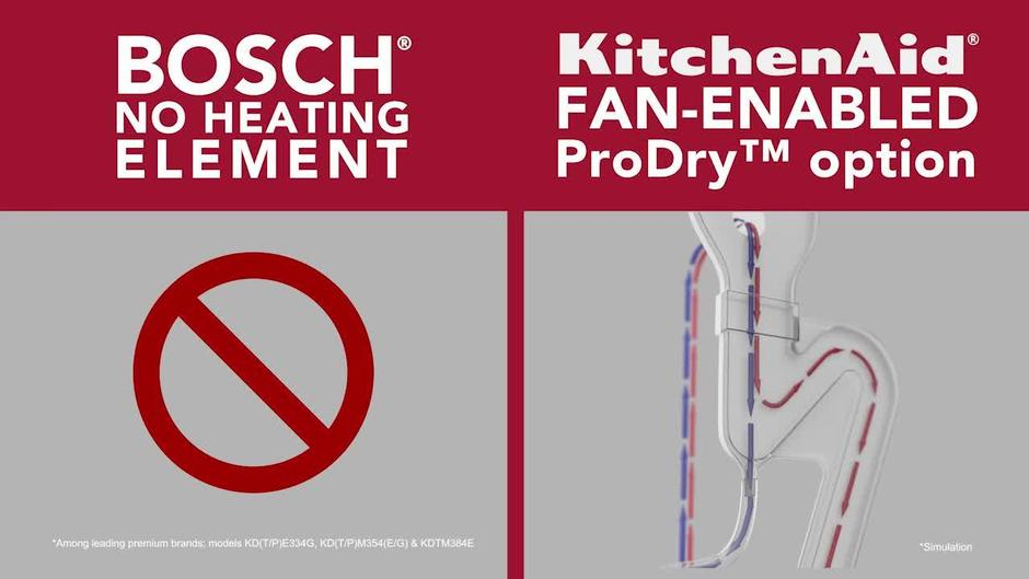 Charmant KitchenAid Vs Bosch Dishwashers
