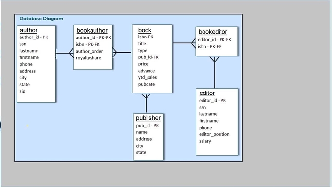 What Is The Difference Between An Inner Join And Outer Join In Mysql