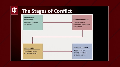 Thumbnail for entry M07V06 Stages Of Conflict