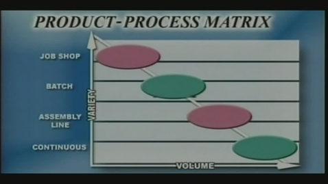 Thumbnail for entry P371 Video Manufacturing Product-Process Matrix (editted)