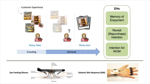 Thumbnail for entry Capturing and Keeping the Customer Experience: The Effect of Photos on Remembered Enjoyment