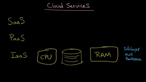 Thumbnail for entry Cloud Services-Distinguishing between IaaS, PaaS, and SaaS