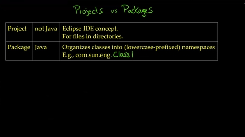 Thumbnail for entry IIB: Understanding a Project, Package, NameSpace, Java Class, and JavaC