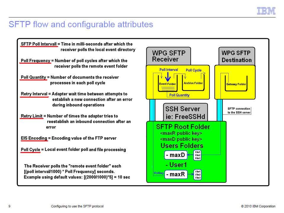 Configuring to use the SFTP protocol - IBM MediaCenter