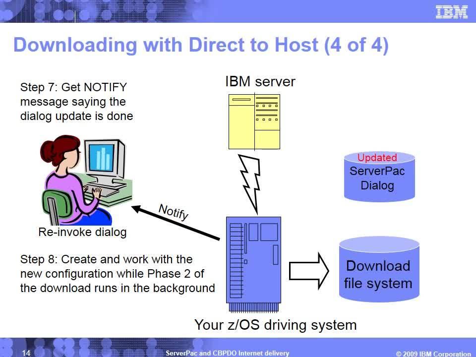 ServerPac and CBPDO Internet delivery - IBM MediaCenter