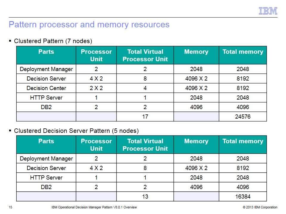 ODM Pattern overview - IBM MediaCenter