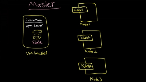 Thumbnail for entry Kubernetes: Master and Scheduler