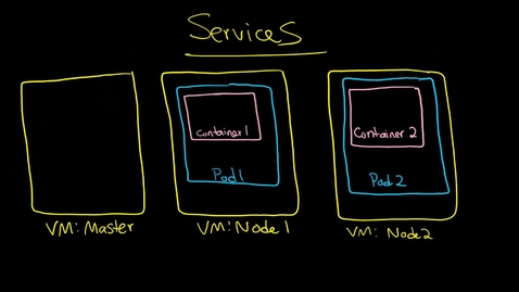 Thumbnail for entry Kubernetes: Cluster Integration: Services: Getting in and out of the cluster