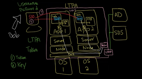 Thumbnail for entry WAS: Security  LTPA, LTPA Tokens, LTPA Keys, and Single Sign On SSO  Part 2