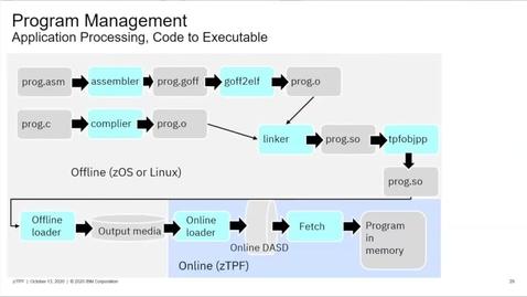 Thumbnail for entry z/TPF Internship: Program Management (Part Two)