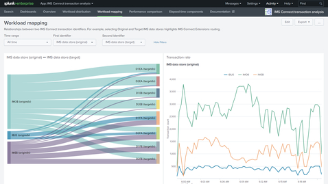 Thumbnail for entry Analyzing IMS Connect OTMA transactions in Splunk