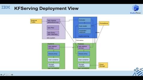 Thumbnail for entry Kubeflow 系列,第 4 讲:机器学习模型的服务化部署