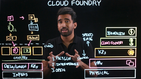 Thumbnail for entry Cloud Foundry Explained