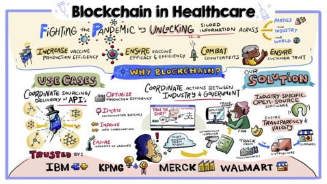 Thumbnail for entry Rising to the moment with blockchain: Healthcare and Life Sciences