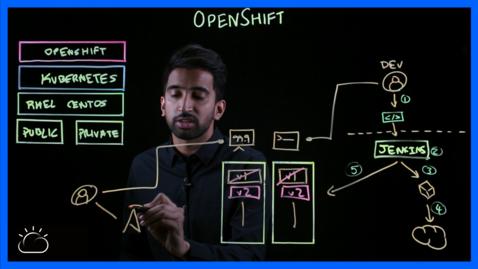 Thumbnail for entry ¿Qué es OpenShift? - LA - CO-ES