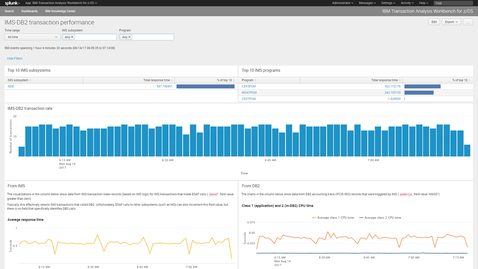 Thumbnail for entry IBM Transaction Analysis Workbench for z/OS Operations analytics dashboards in Splunk and Elastic
