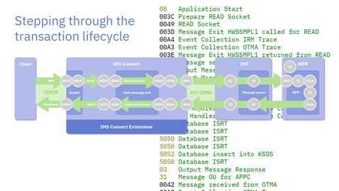 Thumbnail for entry The Lifecycle of an IMS Connect Transaction