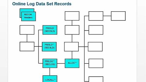 Thumbnail for entry Unit 4: Recording Log Information, part 2