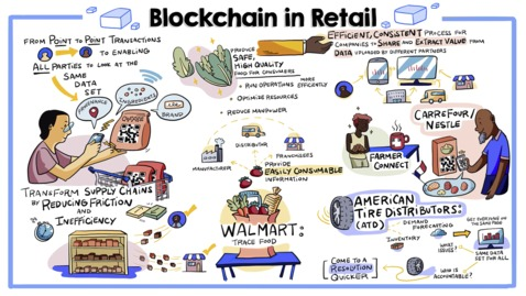 Thumbnail for entry Retail rebounds: more sustainable, trusted and efficient