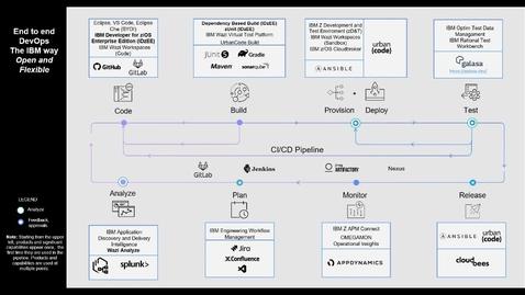 Thumbnail for entry E2E DevOps Pipeline with GitLab