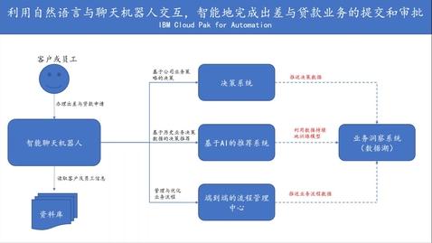 Thumbnail for entry 基于IBM Cloud Pak for Automation, AI与RPA驱动的智能的贷款审核业务演示。