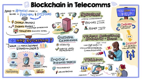 Thumbnail for entry Opportunity is calling for the telcos with blockchain