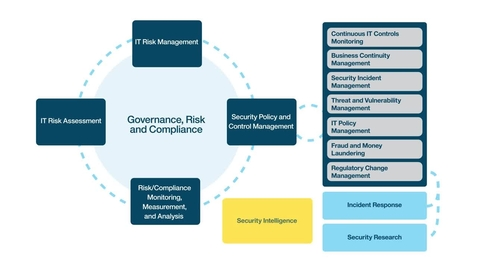 Thumbnail for entry Why you need an automated approach to IT GRC management