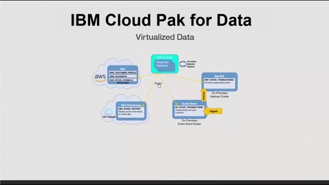 Thumbnail for entry IBM Cloud Pak for Data - Intro to Data Virtualization
