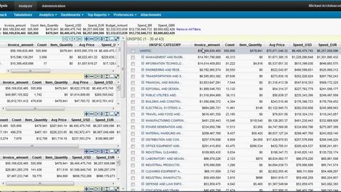 Thumbnail for entry 32 AnalyticsTop 20 Vendors via Leaf Nodes C