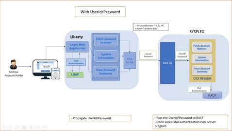 Thumbnail for entry JSON Web Tokens (JWT) Demo using CICS Transaction Gateway