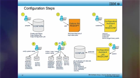 Thumbnail for entry IBM Tivoli System Automation for z/OS 3.5 – Configuration Assistant Scenario