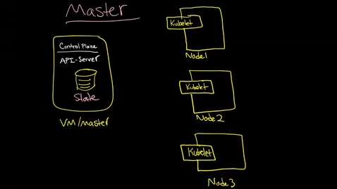 Thumbnail for entry Kubernetes Master and Scheduler