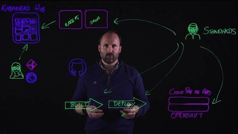 Thumbnail for entry IBM Cloud Pak for Applications:构建和运行微服务
