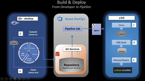 Thumbnail for entry Using Microsoft Azure and IBM DevOps Tools in a CI/CD Pipeline