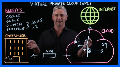 Thumbnail for entry What is a Virtual Private Cloud (VPC)?