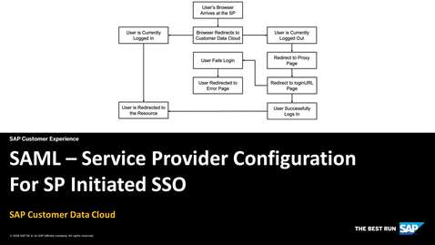 Thumbnail for entry SAML: Service Provider Configuration - SAP Customer Data Cloud