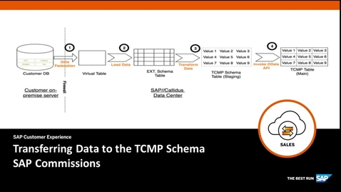 Thumbnail for entry Transferring Data to the TCMP Schema in SAP Commissions