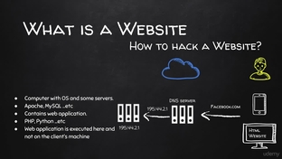 How to Hack a Website? - Learn Website Hacking / Penetration