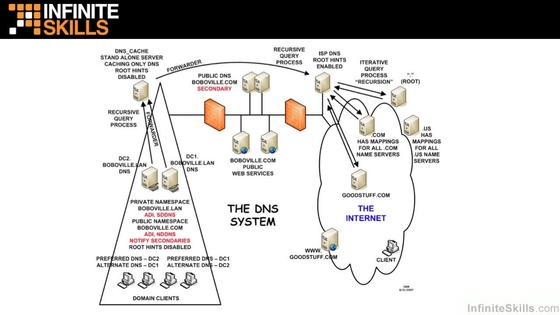 Video Thumbnail For DNS Architecture.mp4