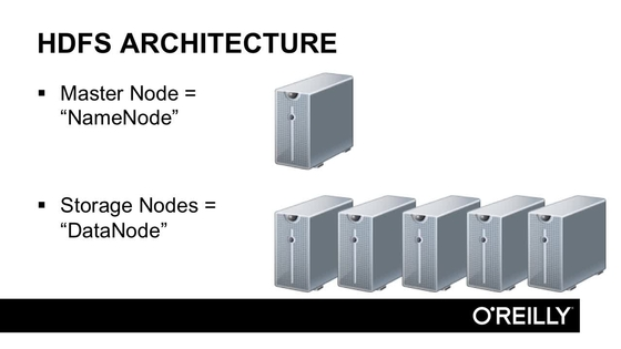 HDFS Architecture The Name Node And The Data Nodes - Hdfs architecture