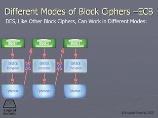 Different Modes of Block Ciphers — ECB - CISSP Video Course