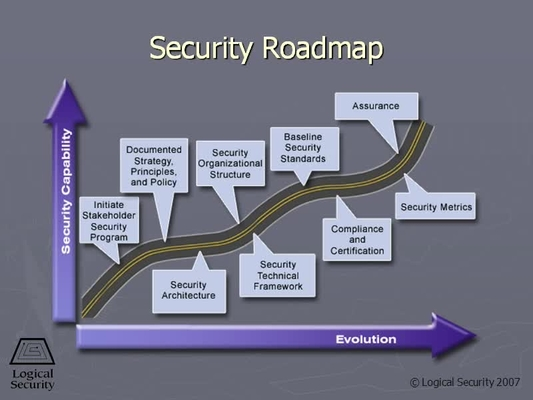 video thumbnail for security roadmap