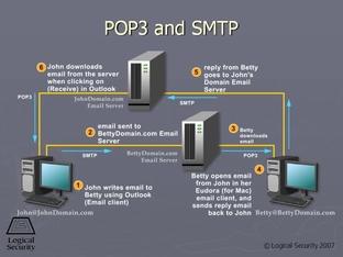 POP3 and SMTP - CISSP Video Course Domain 7